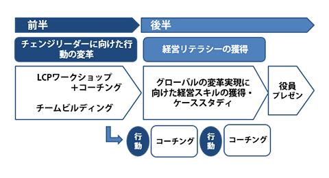 図表1:3期『チェンジリーダー研修』の流れ(予定)