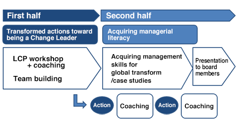 Figure 1: 3rd Term of Change Leader Training (plan)